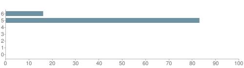 Chart?cht=bhs&chs=500x140&chbh=10&chco=6f92a3&chxt=x,y&chd=t:16,83,0,0,0,0,0&chm=t+16%,333333,0,0,10 t+83%,333333,0,1,10 t+0%,333333,0,2,10 t+0%,333333,0,3,10 t+0%,333333,0,4,10 t+0%,333333,0,5,10 t+0%,333333,0,6,10&chxl=1: other indian hawaiian asian hispanic black white